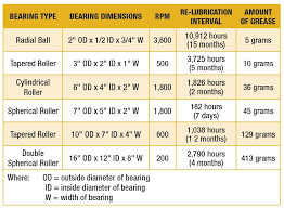 Grease Grades Chart Lubricating Grease Selection And Application Mro Magazine