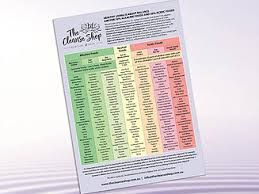 Acid Alkaline Food Chart Australia Acid Alkaline Food Chart