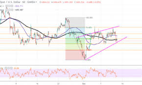 The Price Of Gold Pulls Back Towards 1 490 After Topping 1 510