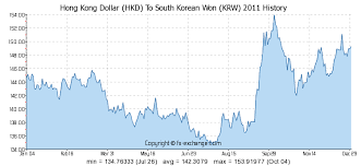 Hkd To Krw Chart Hong Kong Dollar Hkd To South Korean Won Krw History