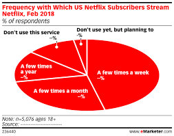 Netflix Subscribers Chart Frequency With Which Us Netflix Subscribers Stream Netflix
