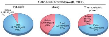 Pie Chart Of Freshwater And Saltwater Saline Water
