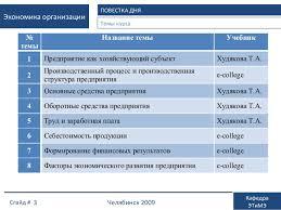 Экономика предприятия Основные средства  Экономика организации ПОВЕСТКА ДНЯ Темы