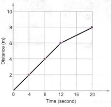 Given Below As Figure Is The Distance Time Graph Of The