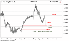 Forex Analysis Chart Eur Gbp Update Sharply Lower In Gbp