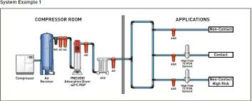 Compressed Air Flow Chart Dairy And Food Engineering Lesson 30 Compressed Air Water