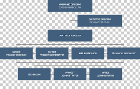Organizational Chart Diagram Project Manager Technology Png