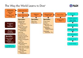 Padi Dive Chart Pdf Education Cretas Happy Divers Scuba Diving Lessons In