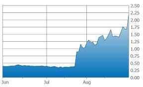 Gt Gold 3 Month Chart Pinnacle Digest
