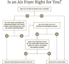 Testing Air Fryers