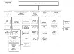 University Libraries Organizational Chart University