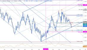 Pound Trend Chart Sterling Price Outlook Gbp Usd Bears Grind Into Trend Support