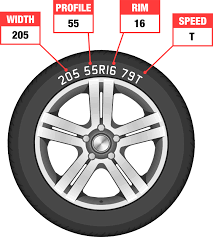 Car Tyre Chart Buy Tyres Online How To Check Your Car Tyre Size Formula