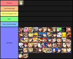 57 Always Up To Date Melee Matchup Chart