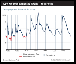One Chart Will Not Predict The Next Recession Seeking Alpha