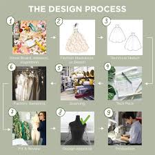 Garments Shop Board Designs How Is A Garment Made Points Of Measure