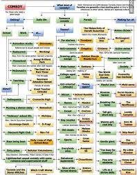 Anime Recommendation Chart The Ultimate Anime Recommendations Chart Anime Amino