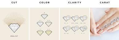 Diamonds Cuts And Clarity How To Determine Diamond Clarity