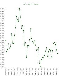 Canadian Dollar Cad To Iraqi Dinar Iqd Chart History