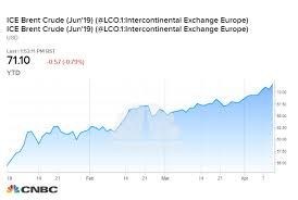 Ice Brent Crude Live Chart Prepare For 80 Oil This Summer As Wounded Bulls Rise Rbc