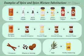 Alternate Spices For Cooking