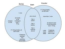 Edwards Venn Diagram Venn Diagram For Ch 6 Logan Edwards