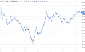 German Bitcoin Adoption Litecoin Stock Chart Newton Studio