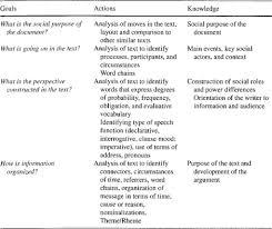 Main Inquiry Documents Analysis Chart Answer Key Developing Teachers Critical Language Awareness A Case