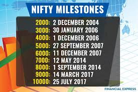 Nifty Share Price History Chart Niftys Journey From 1 000 To 10 000 Brief History And