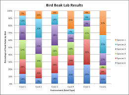Bird Beak Chart Bird Beaks Competition And Natural Selection