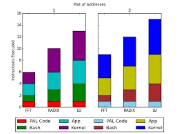 Simple Bar Chart Python What Is A Simple Way To Create A Stacked Multi Clustered Bar