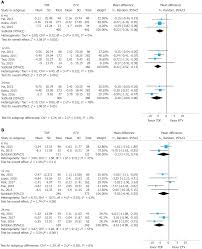 1 2 6 P Understanding Analog Design Answers Comparison Of Renal Safety Of Tenofovir And Entecavir In