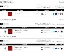 Ikon Chart Ikon On 2018 Gaon Yearly Chart Ikon Updates