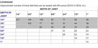 Silicone Sealant Coverage Chart Disclosed Caulking Sealant Coverage Chart 2019