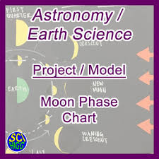 Science Chart Project Moon Phase Chart Model Project Astronomy Earth Science The Moon