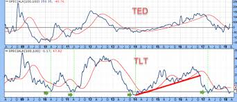 Ted Spreads May Be Signaling Risk Off For Equities See It