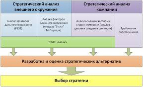 Основы построения бизнес моделей Бизнес Анализ в России strategy analysis Стратегия