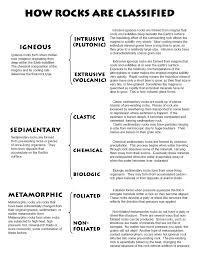 Geology Rock Identification Chart Rocks Lessons Tes Teach