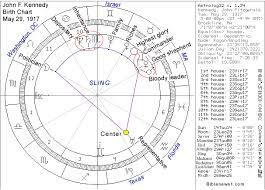 Jfk Birth Chart John Kennedy And The Curse Of Abraham