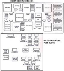 2006 equinox fuse box diagram fixya 2006 Chevy Impala Fuse Box Diagram ok, i finally got this put together if there are any areas you can't read,let me know and i'll email it to you 2006 chevrolet impala fuse box diagram