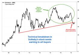 Stock Chart Art Double Top In Sothebys Stock A Warning To Art Collectors