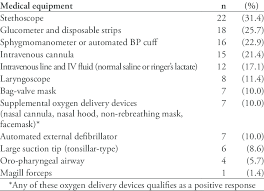 Medical Equipment Life Expectancy Chart List Of Emergency Medical Equipment And Their Availability