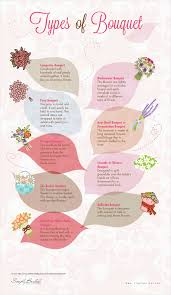 types of flowers in bouquets. different types of bouquets infographic flowers in u