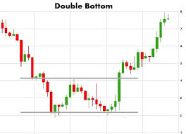 Stock Charts With Buy And Sell Signals Chart Patterns Play A Big Role In Technical Analysis Stock