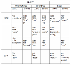 15 Vowels Around The World Vowels And Consonants 3rd