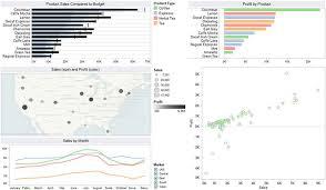 Data Visualization For Human Perception The Encyclopedia