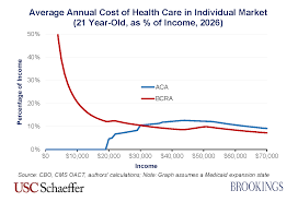Health Care Costs By Year Chart How The Bcra Would Impact Enrollee Costs According To Your Age