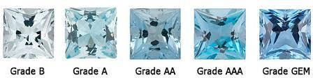 Aquamarine Clarity Chart Guide And Price List To Aquamarine Gemstones Gemstonehub