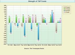 C Fund Chart Tsp Center View Topic Strength And Mood