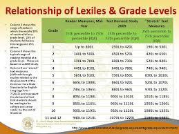Lexiles Making Sense Of A Reading Score And Partnering With
